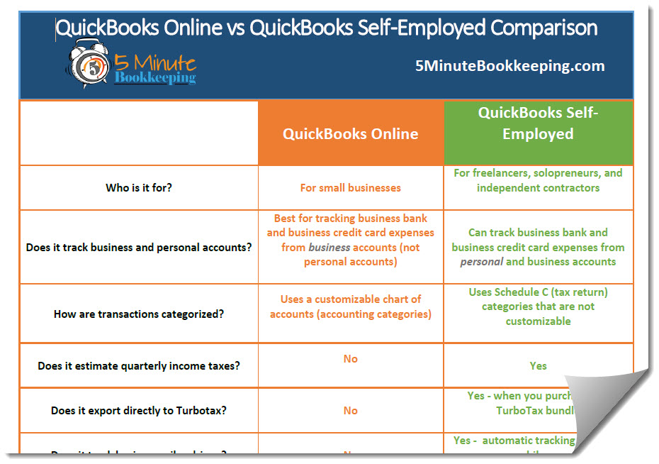 quickbooks online vs quickbooks self employed comparison