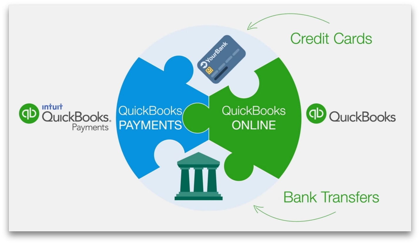Image result for quickbooks payments