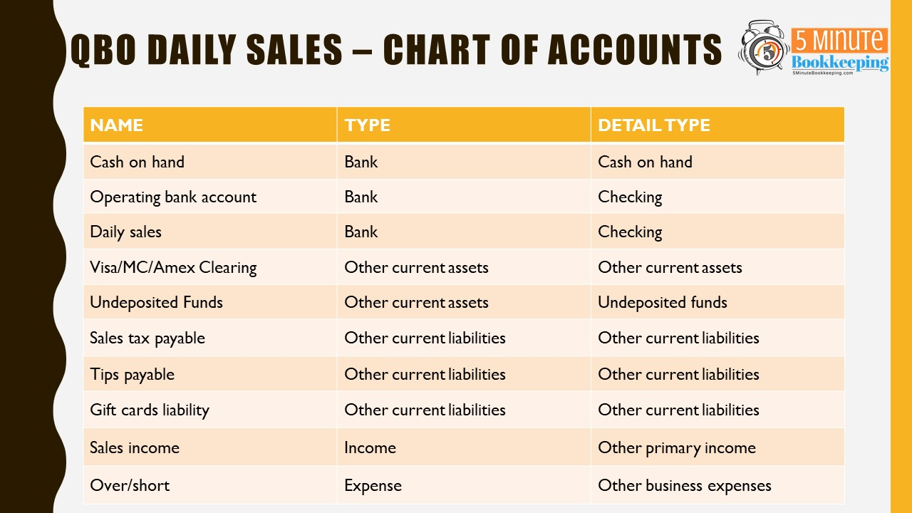 How to record daily sales in QuickBooks Online